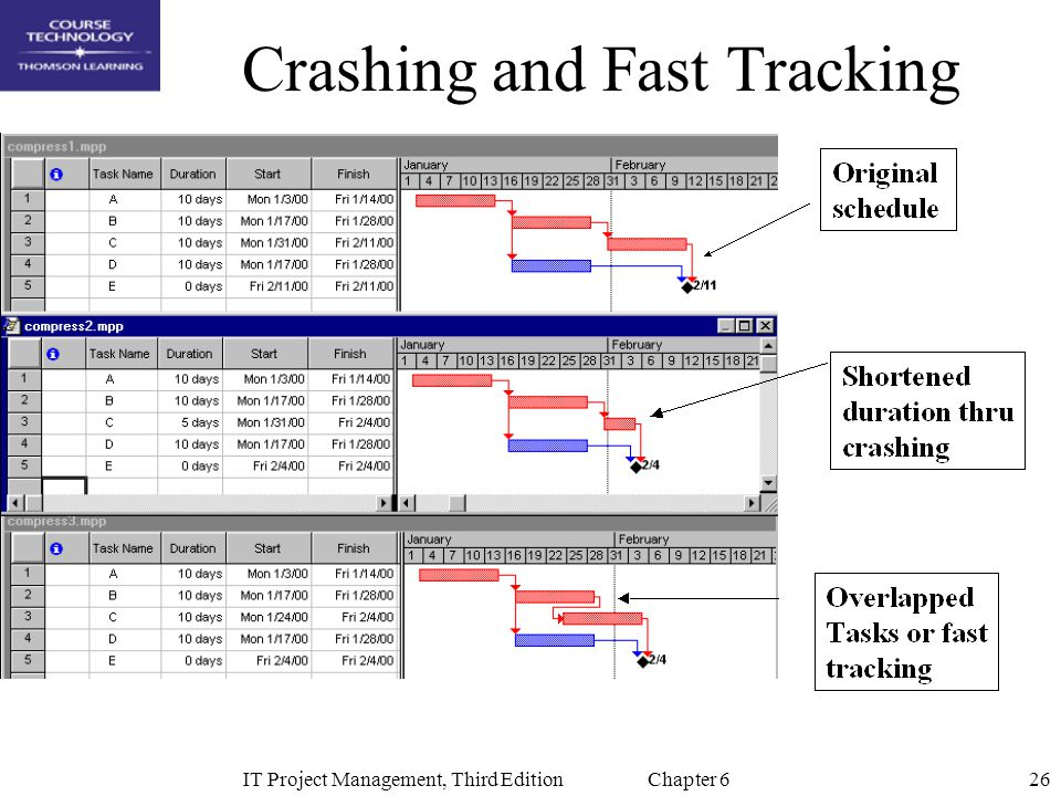 Crashing and Fast Tracking