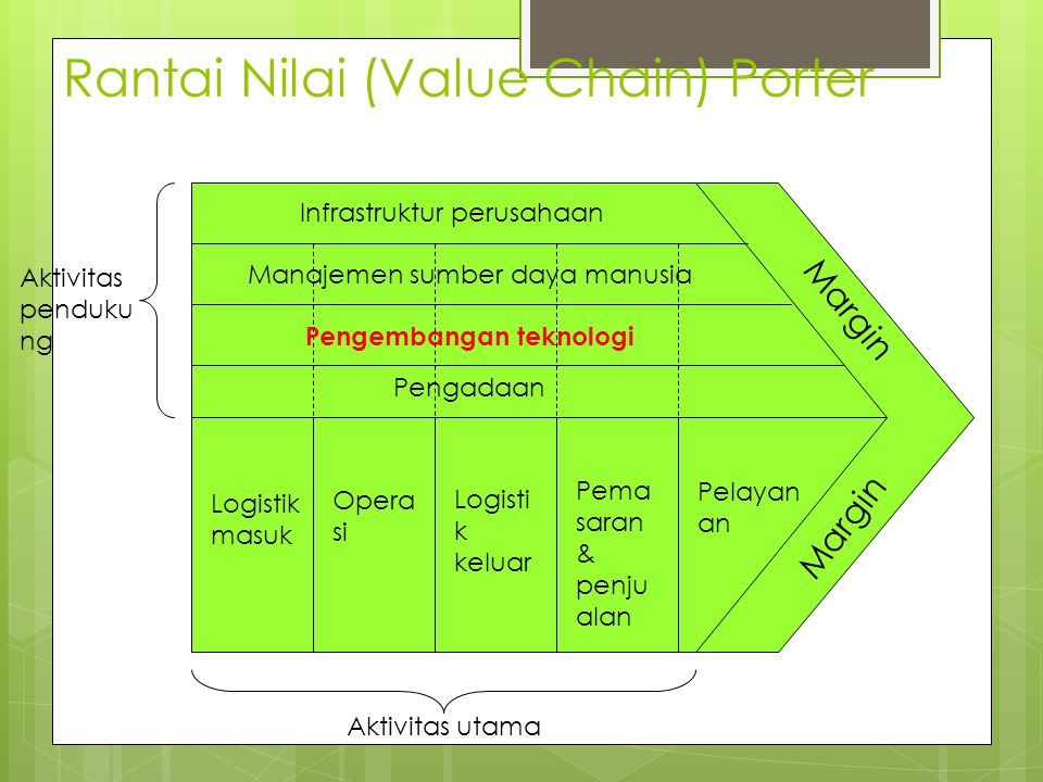 Rantai Nilai (Value Chain) Porter