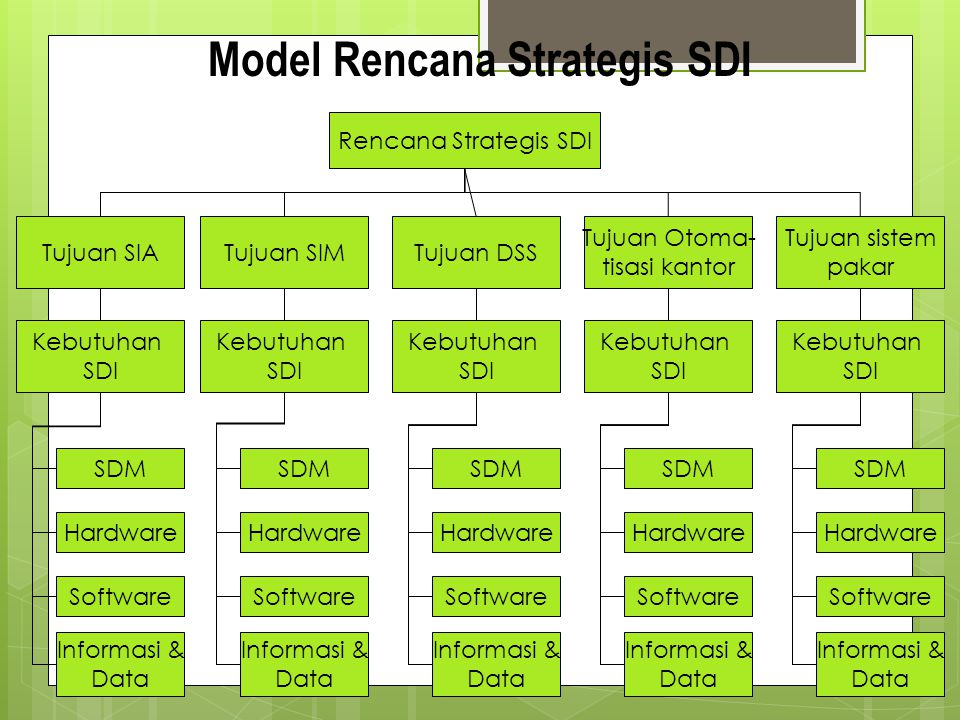 Model Rencana Strategis SDI