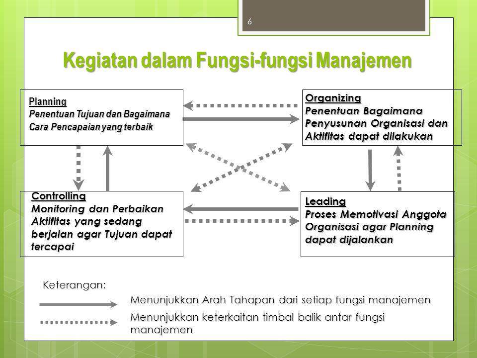 Kegiatan dalam Fungsi-fungsi Manajemen