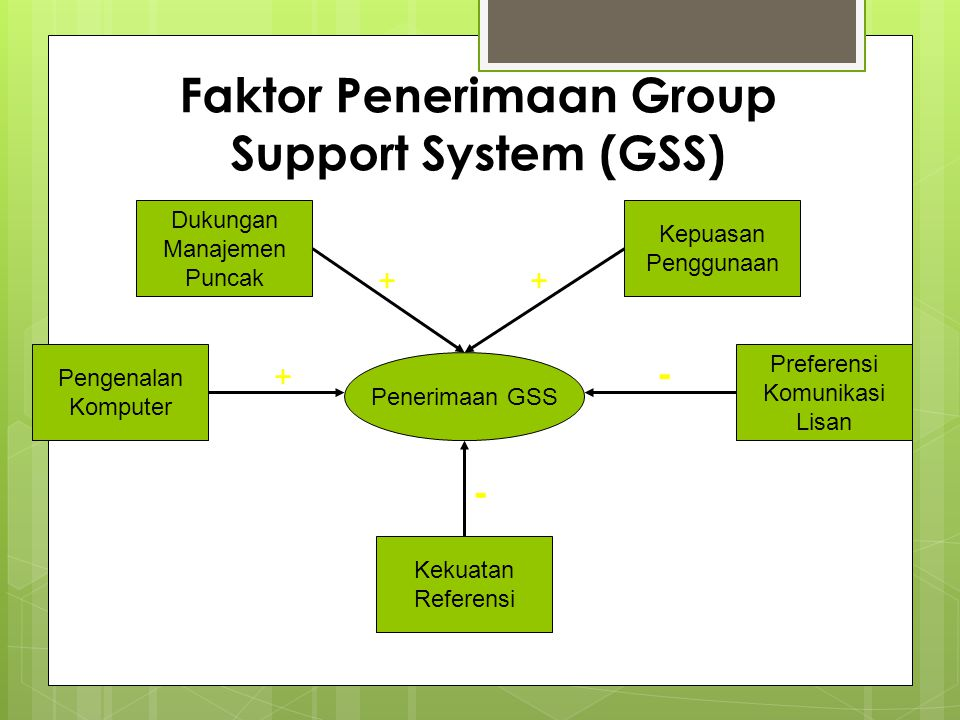 Faktor Penerimaan Group Support System (GSS)