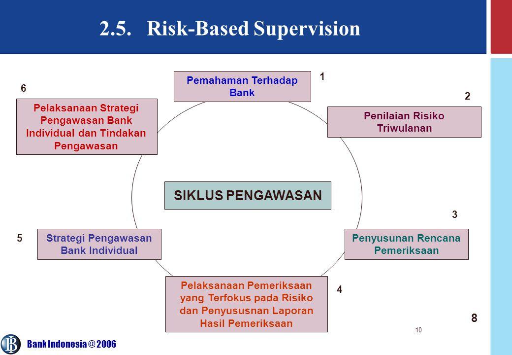 2.5. Risk-Based Supervision
