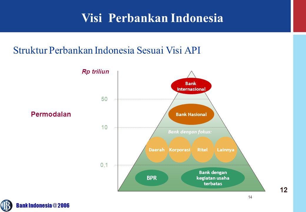 Visi Perbankan Indonesia Bank dengan kegiatan usaha terbatas