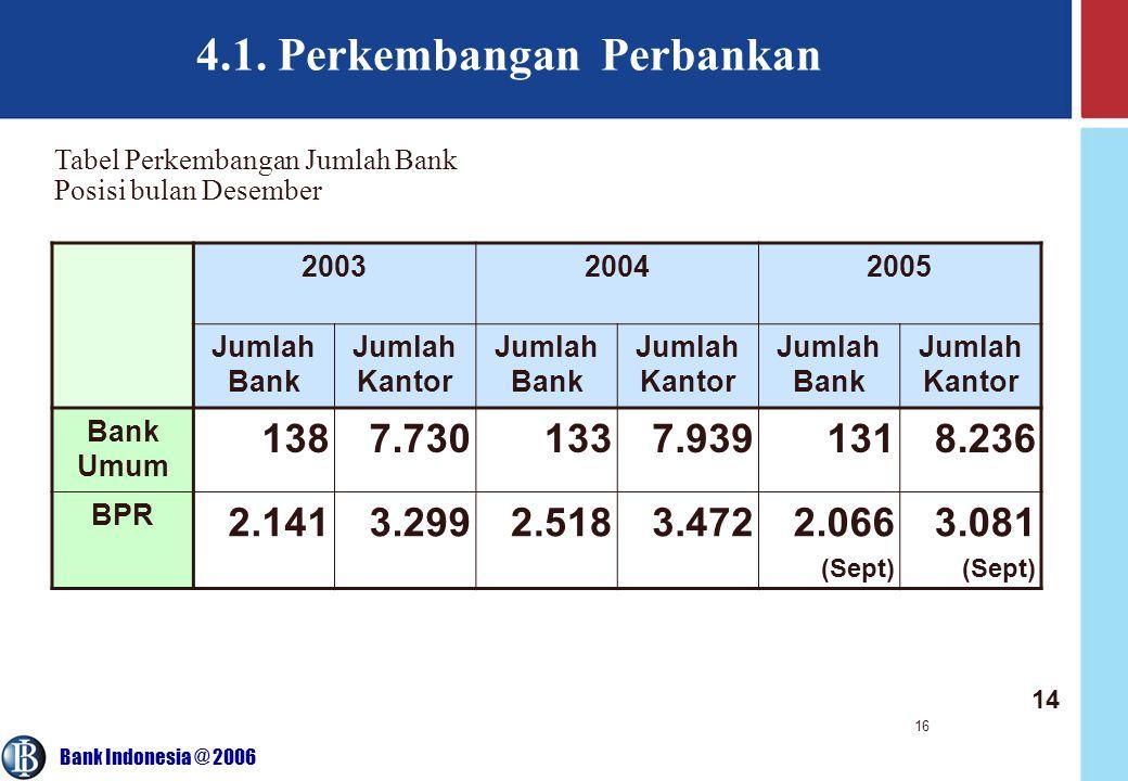 4.1. Perkembangan Perbankan