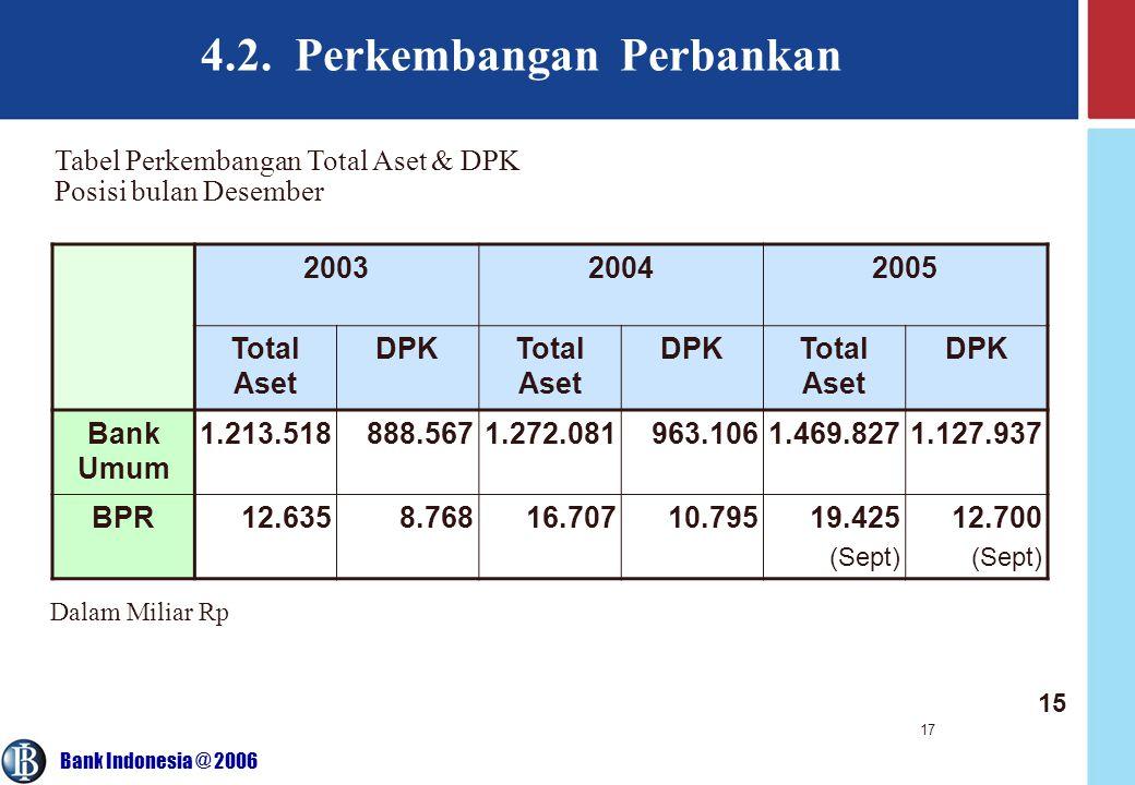 4.2. Perkembangan Perbankan