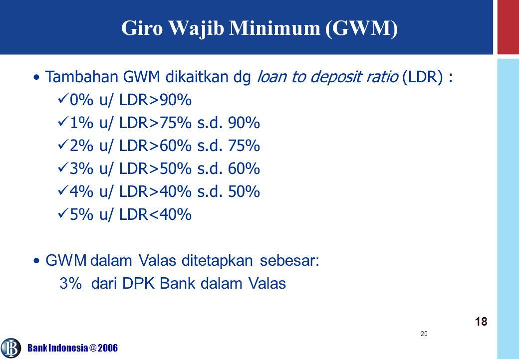 Giro Wajib Minimum (GWM)