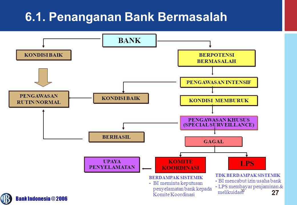 6.1. Penanganan Bank Bermasalah