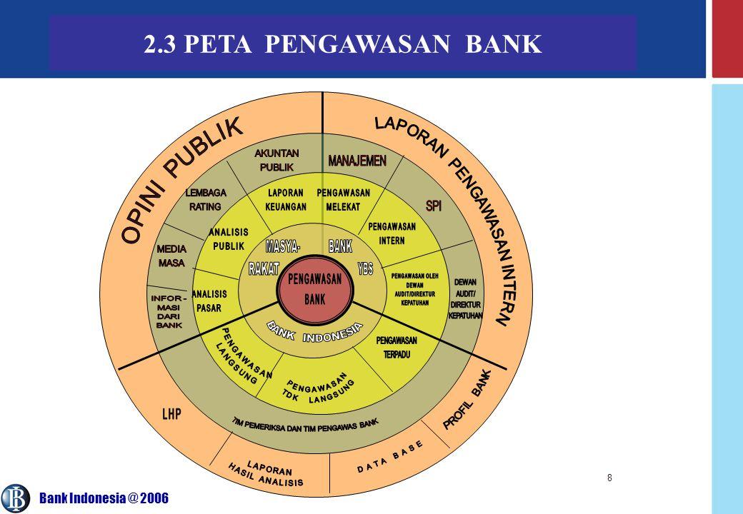 PENGAWASAN BANK 2.3 PETA PENGAWASAN BANK OPINI PUBLIK