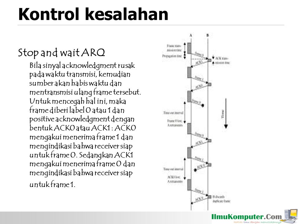 Kontrol kesalahan Stop and wait ARQ