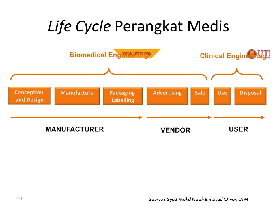 Life Cycle Perangkat Medis