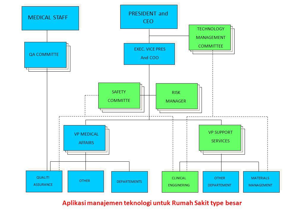 Aplikasi manajemen teknologi untuk Rumah Sakit type besar