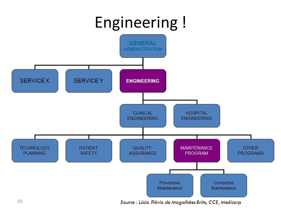 Engineering ! GENERAL SERVICE X SERVICE Y