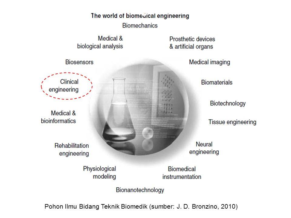 Pohon Ilmu Bidang Teknik Biomedika