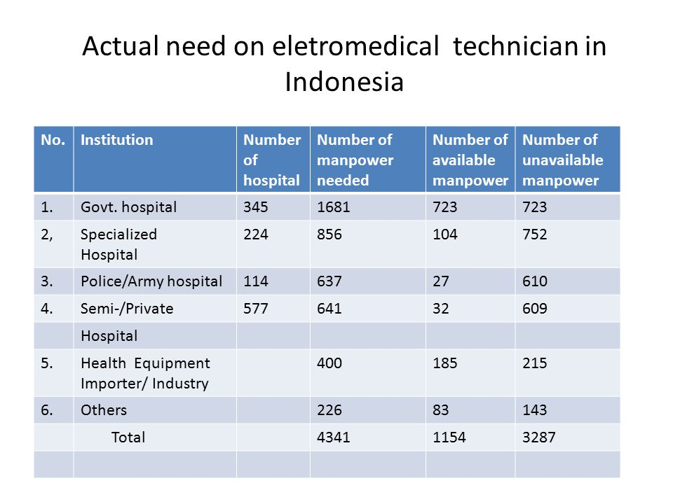 Actual need on eletromedical technician in Indonesia