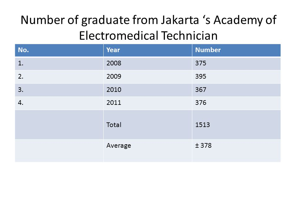 Number of graduate from Jakarta 's Academy of Electromedical Technician