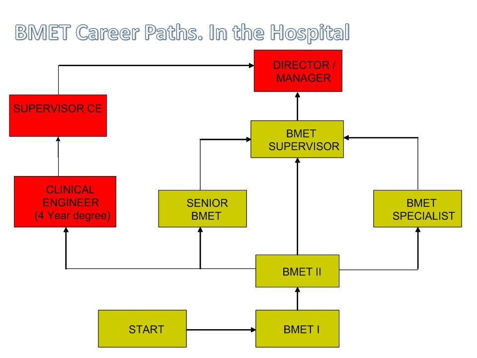 BMET Career Paths. In the Hospital