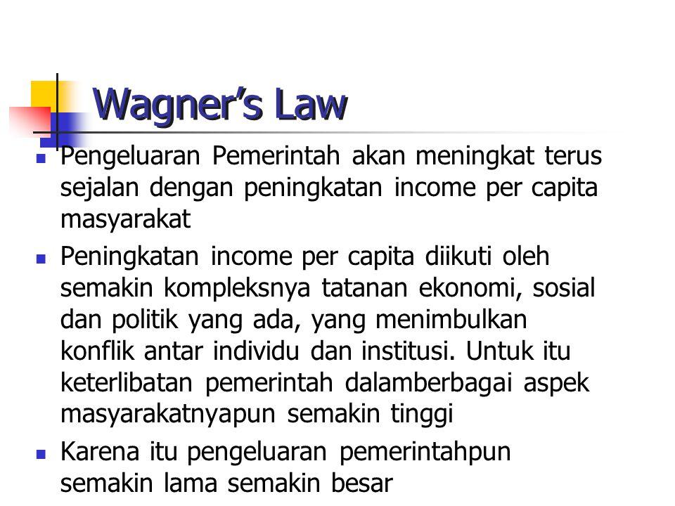 Wagner's Law Pengeluaran Pemerintah akan meningkat terus sejalan dengan peningkatan income per capita masyarakat.