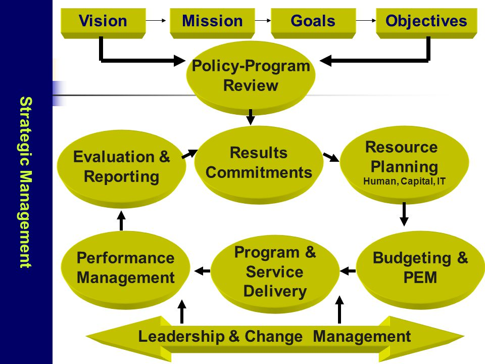Leadership & Change Management