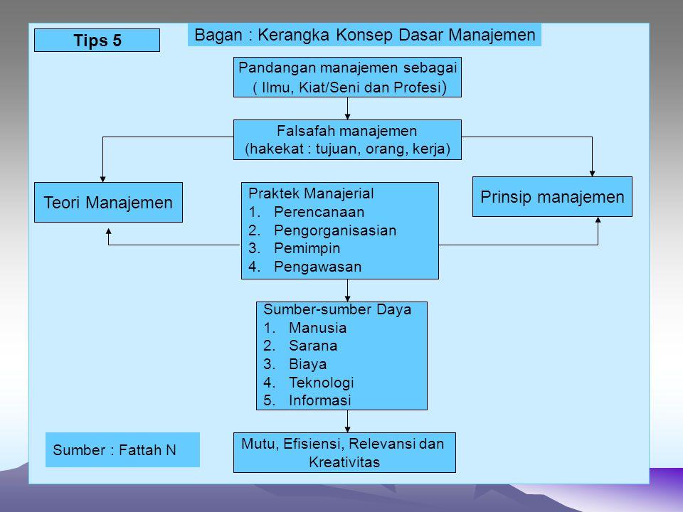 Bagan : Kerangka Konsep Dasar Manajemen Tips 5