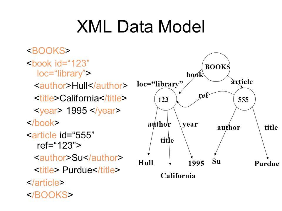 XML Data Model <BOOKS> <book id= 123 loc= library >