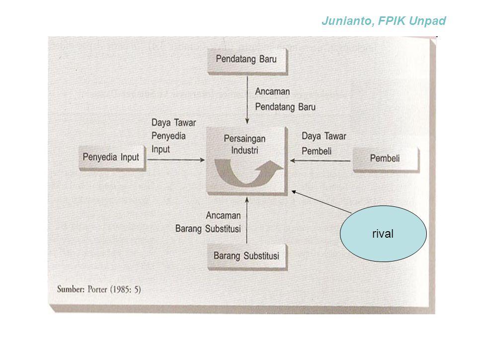 Junianto, FPIK Unpad rival