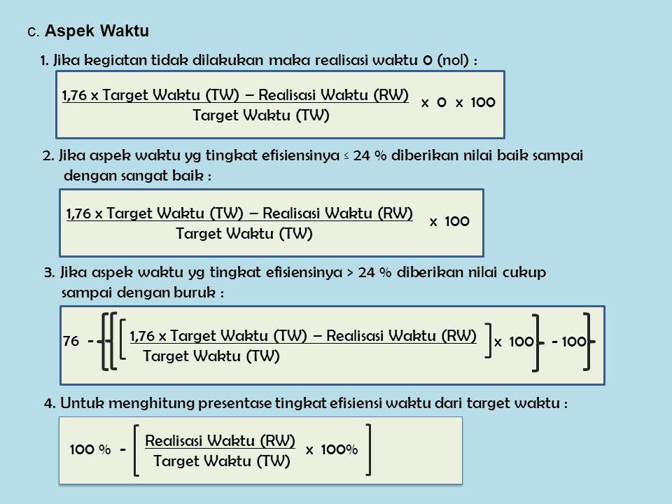 c. Aspek Waktu 1. Jika kegiatan tidak dilakukan maka realisasi waktu 0 (nol) : 1,76 x Target Waktu (TW) – Realisasi Waktu (RW)