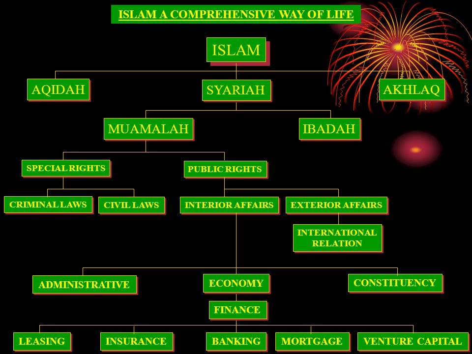 ISLAM A COMPREHENSIVE WAY OF LIFE