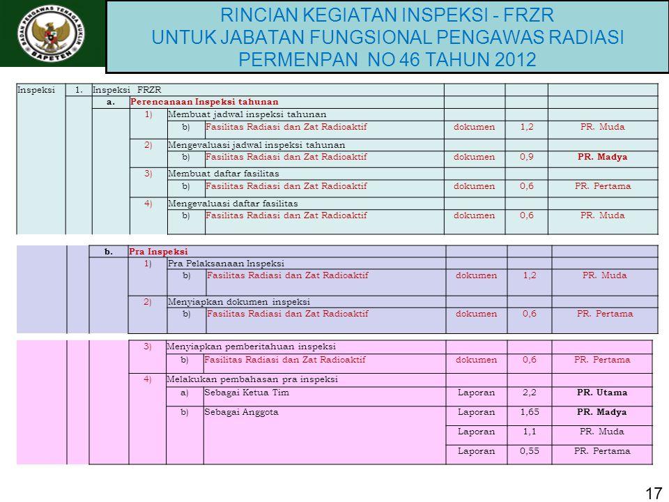 RINCIAN KEGIATAN INSPEKSI - FRZR UNTUK JABATAN FUNGSIONAL PENGAWAS RADIASI PERMENPAN NO 46 TAHUN 2012