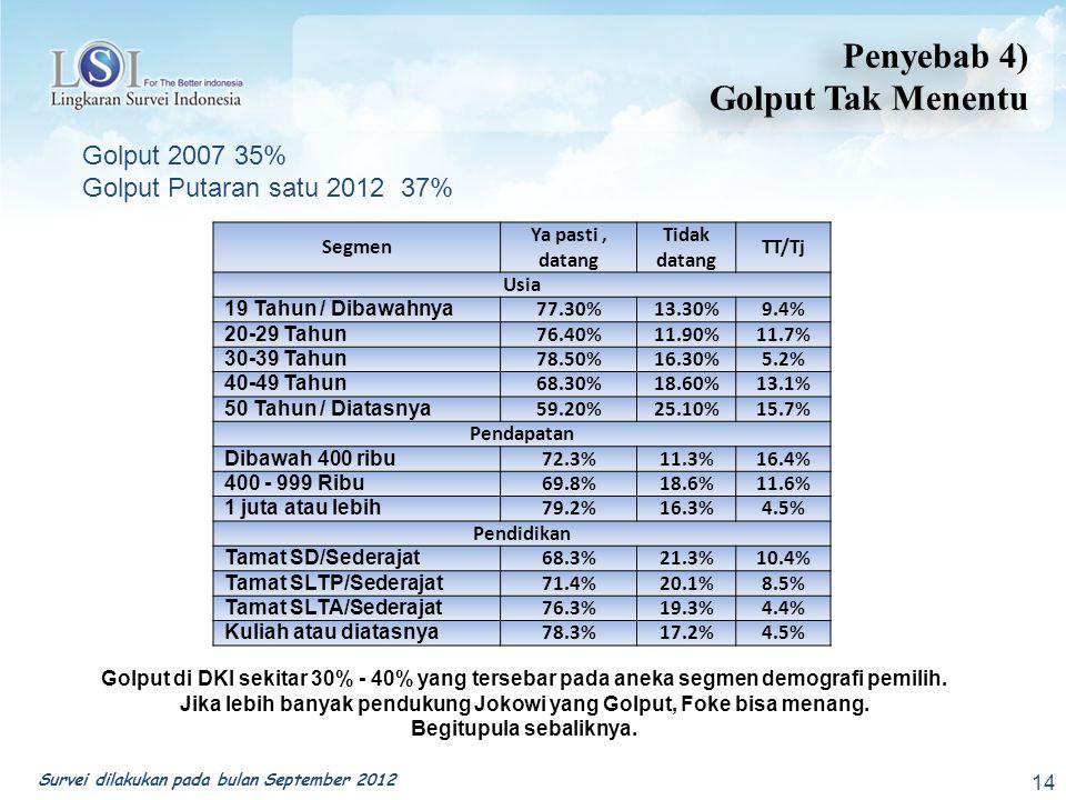 Penyebab 4) Golput Tak Menentu Golput 2007 35%