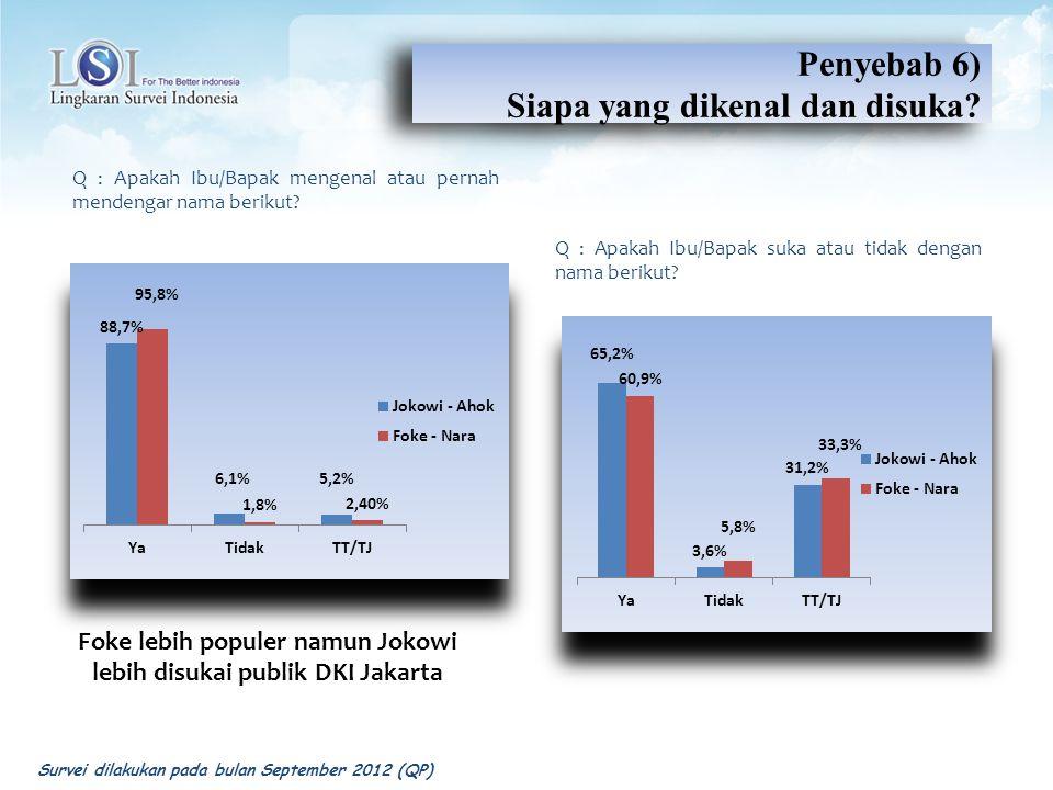 Foke lebih populer namun Jokowi lebih disukai publik DKI Jakarta