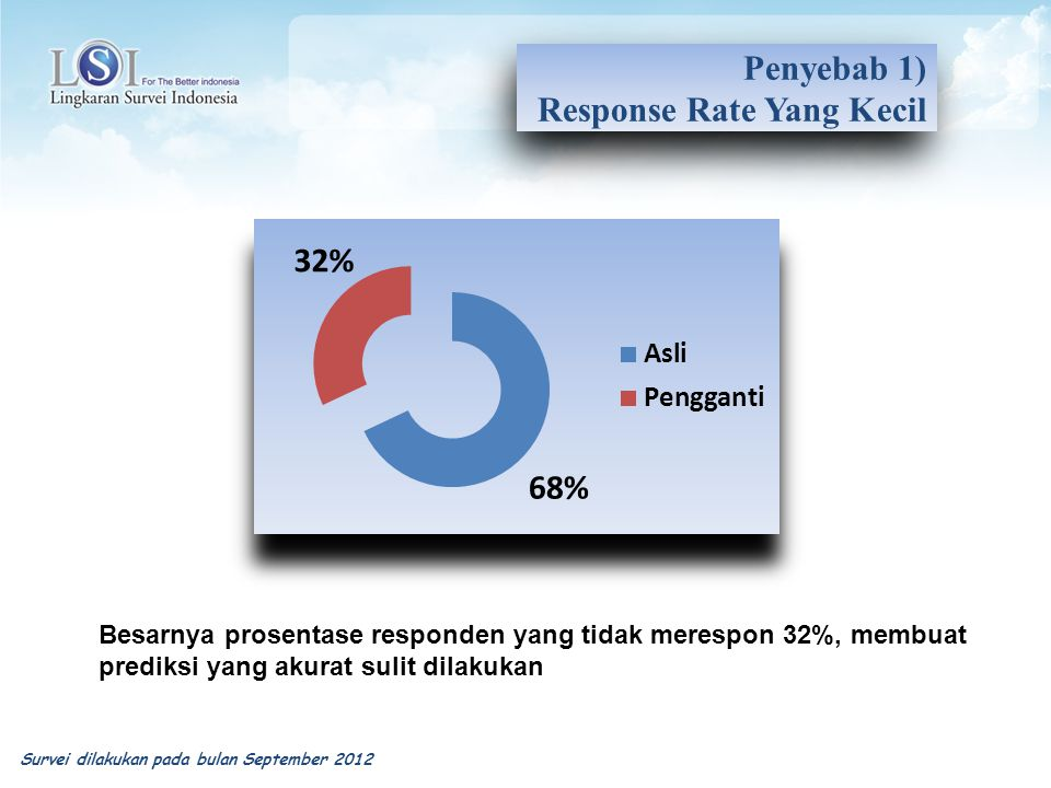 Response Rate Yang Kecil