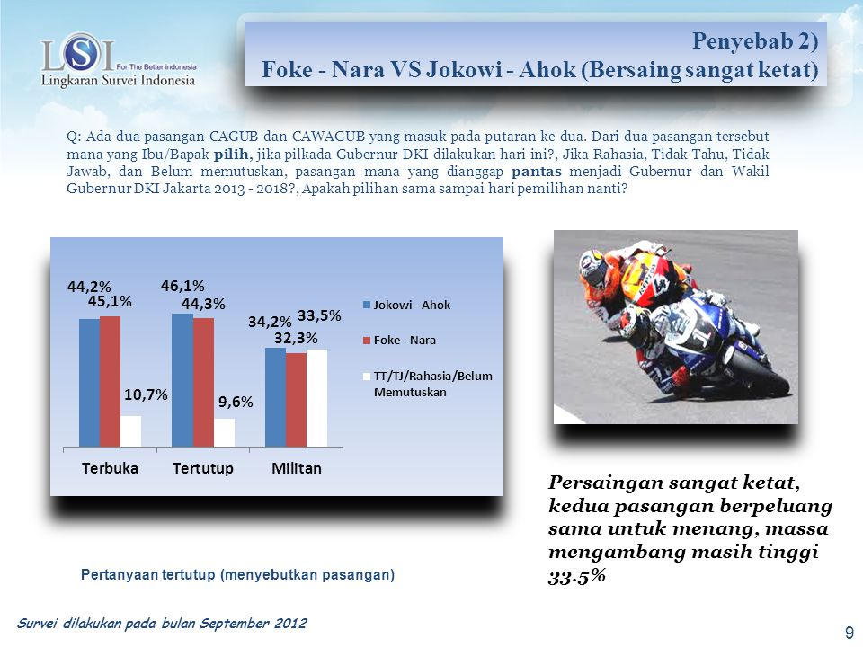 Foke - Nara VS Jokowi - Ahok (Bersaing sangat ketat)