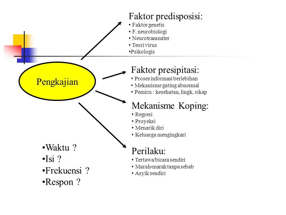 Faktor predisposisi: Faktor presipitasi: Pengkajian Mekanisme Koping: