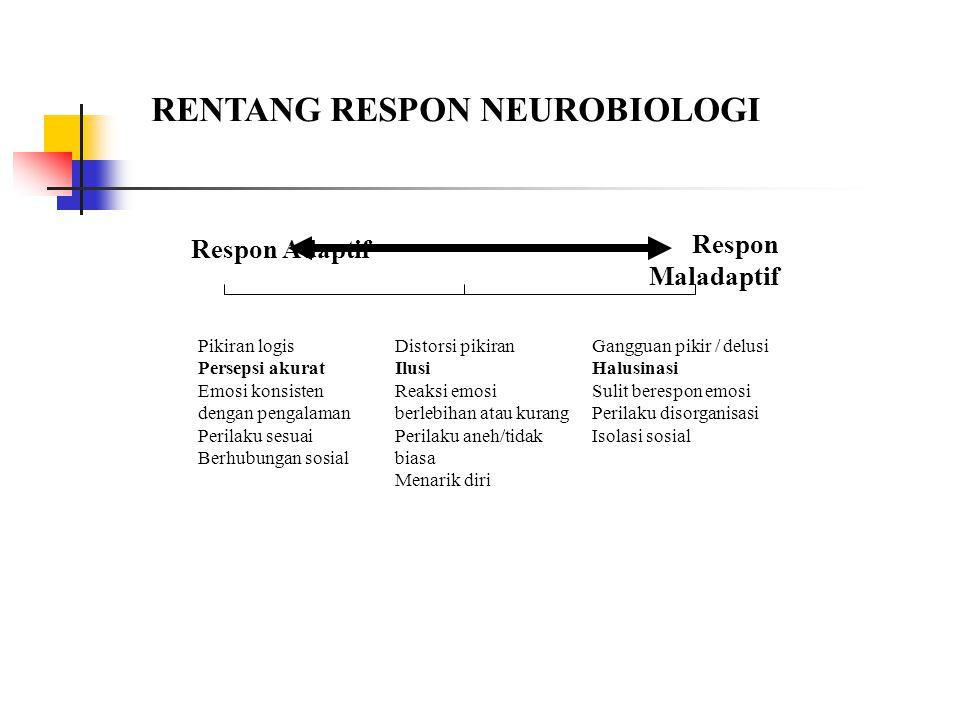 RENTANG RESPON NEUROBIOLOGI