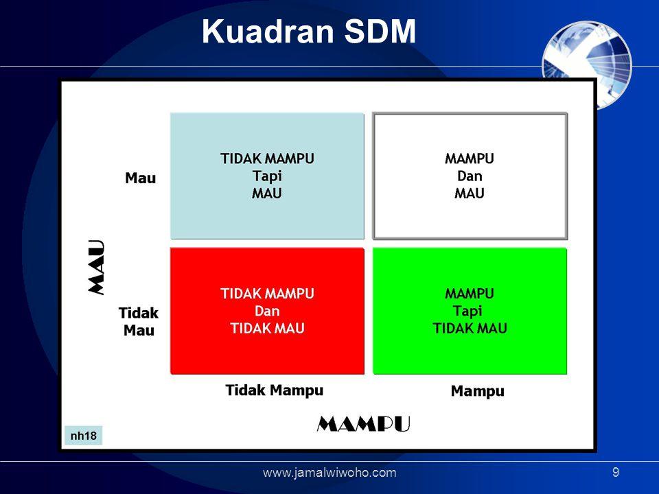 Kuadran SDM www.jamalwiwoho.com