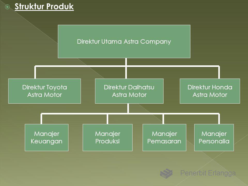 Direktur Utama Astra Company