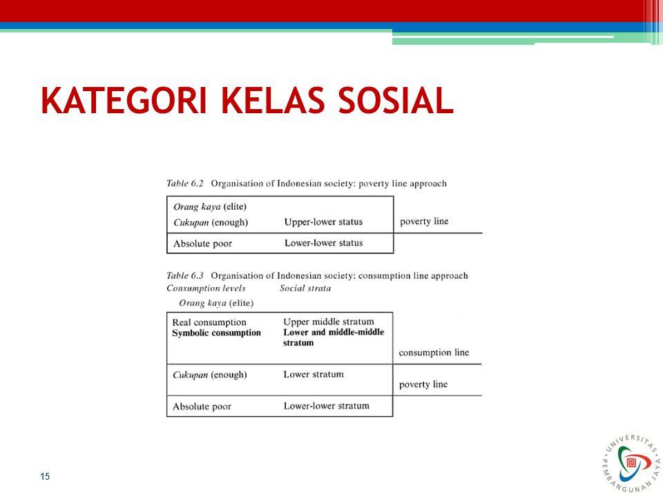 KATEGORI KELAS SOSIAL