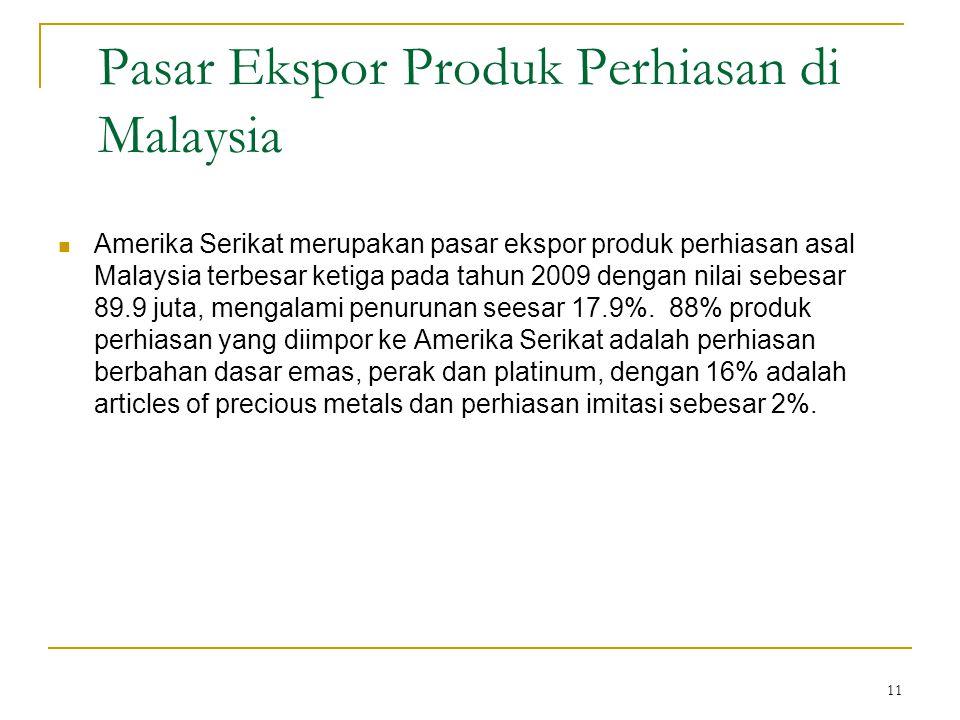 Pasar Ekspor Produk Perhiasan di Malaysia