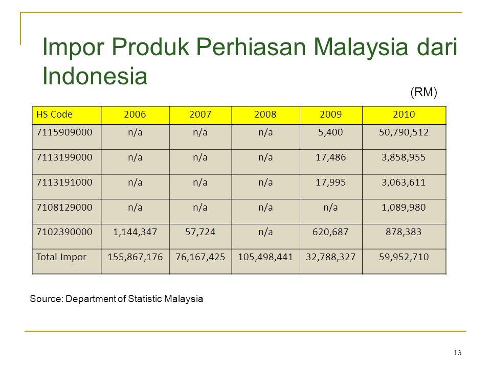 Impor Produk Perhiasan Malaysia dari Indonesia