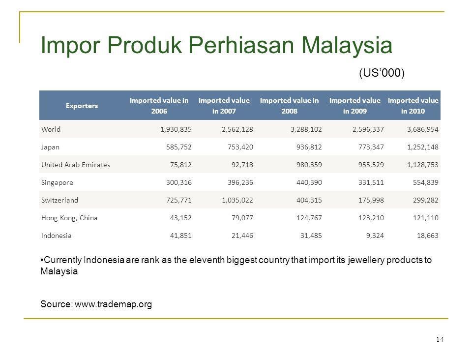 Impor Produk Perhiasan Malaysia