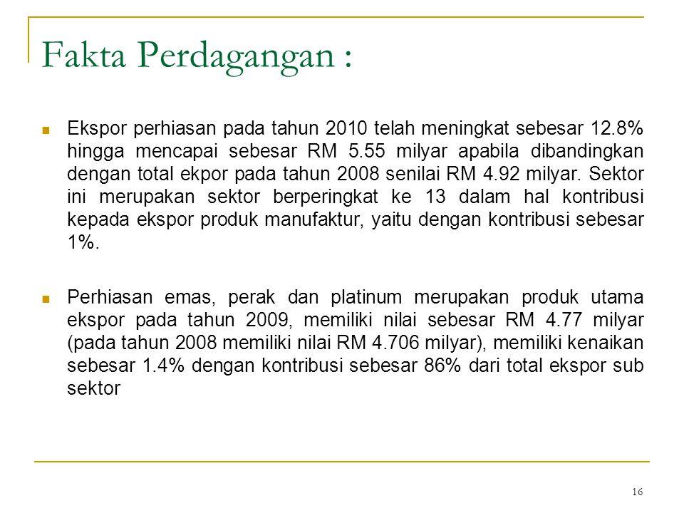 Fakta Perdagangan :