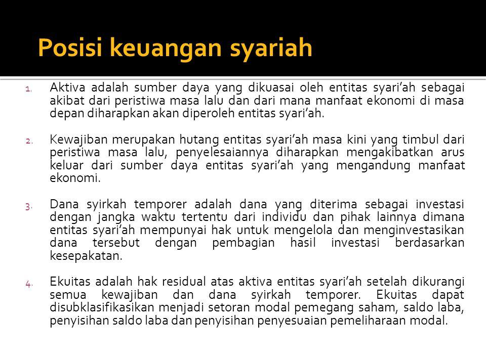 Posisi keuangan syariah