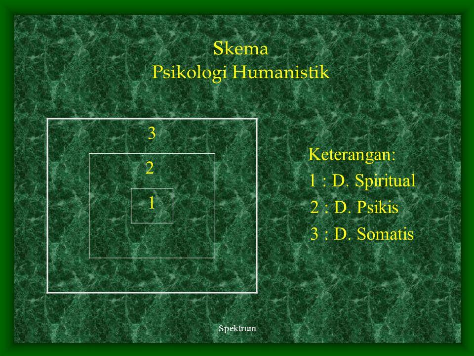 skema Psikologi Humanistik