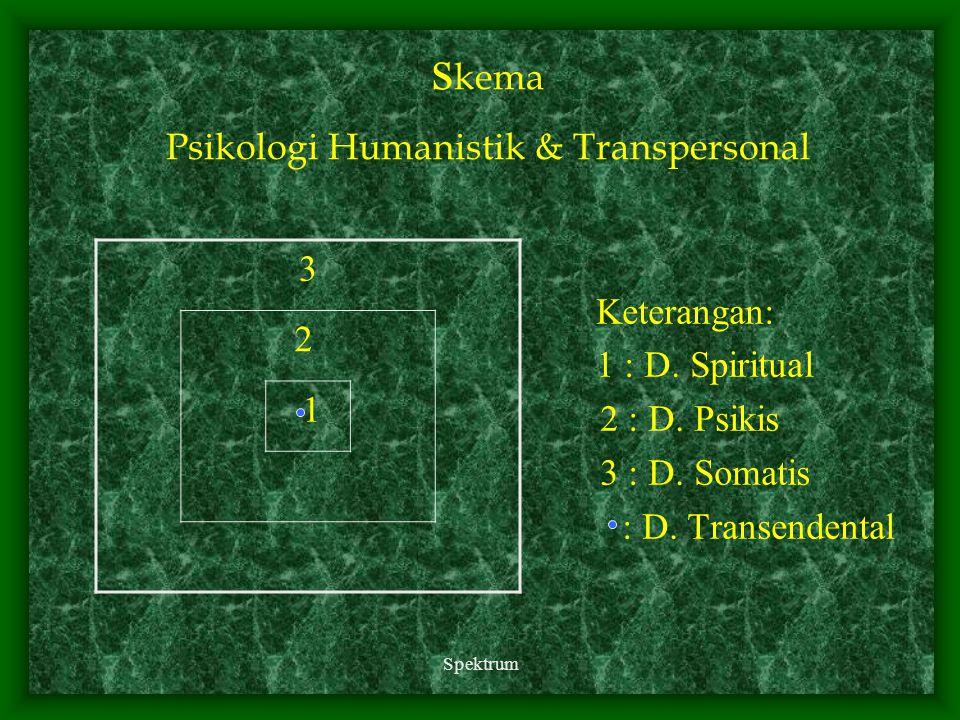 skema Psikologi Humanistik & Transpersonal