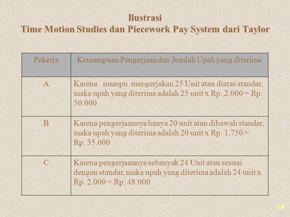 Ilustrasi Time Motion Studies dan Piecework Pay System dari Taylor