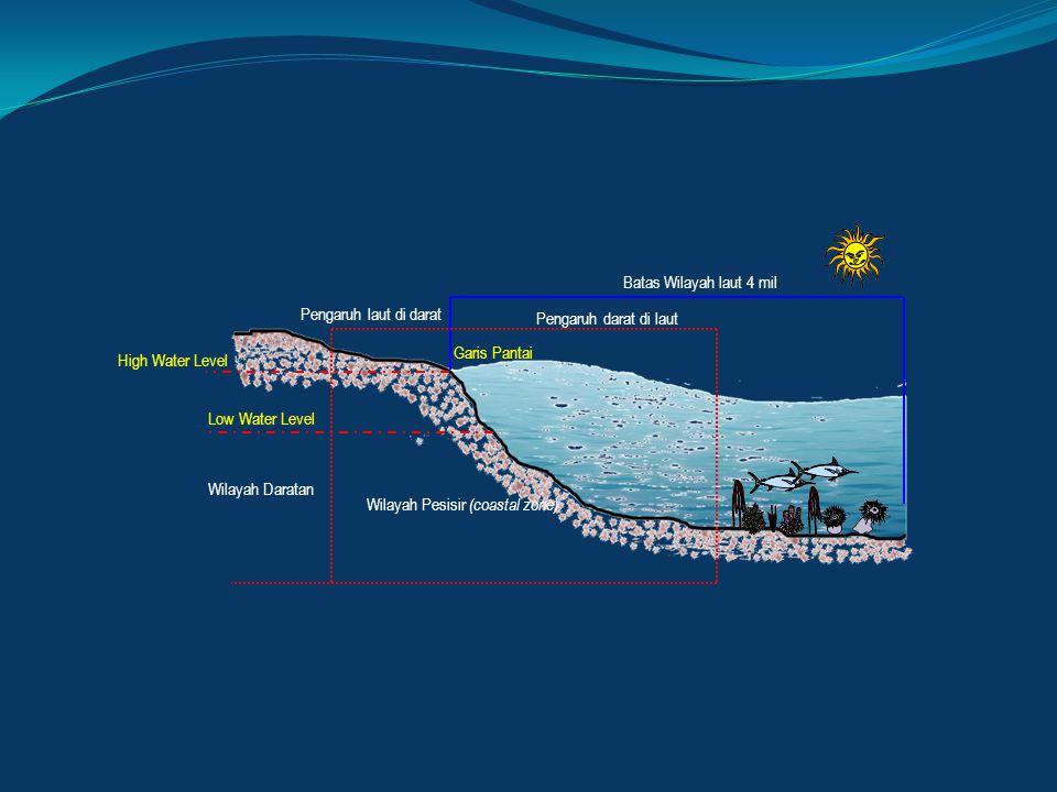 Batas Wilayah laut 4 mil Pengaruh laut di darat. Pengaruh darat di laut. Garis Pantai. High Water Level.