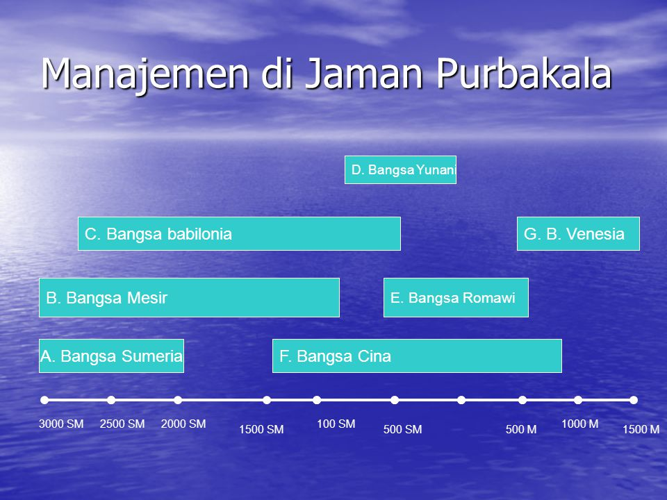Manajemen di Jaman Purbakala