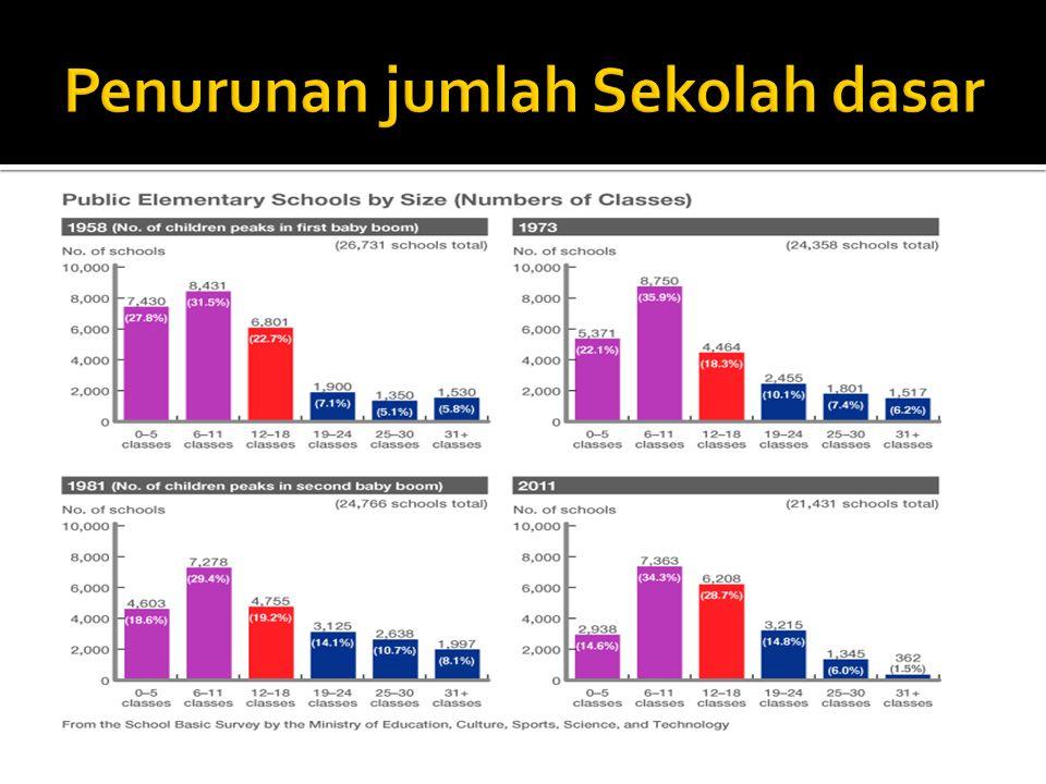 Penurunan jumlah Sekolah dasar