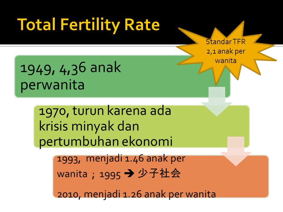 Standar TFR 2,1 anak per wanita