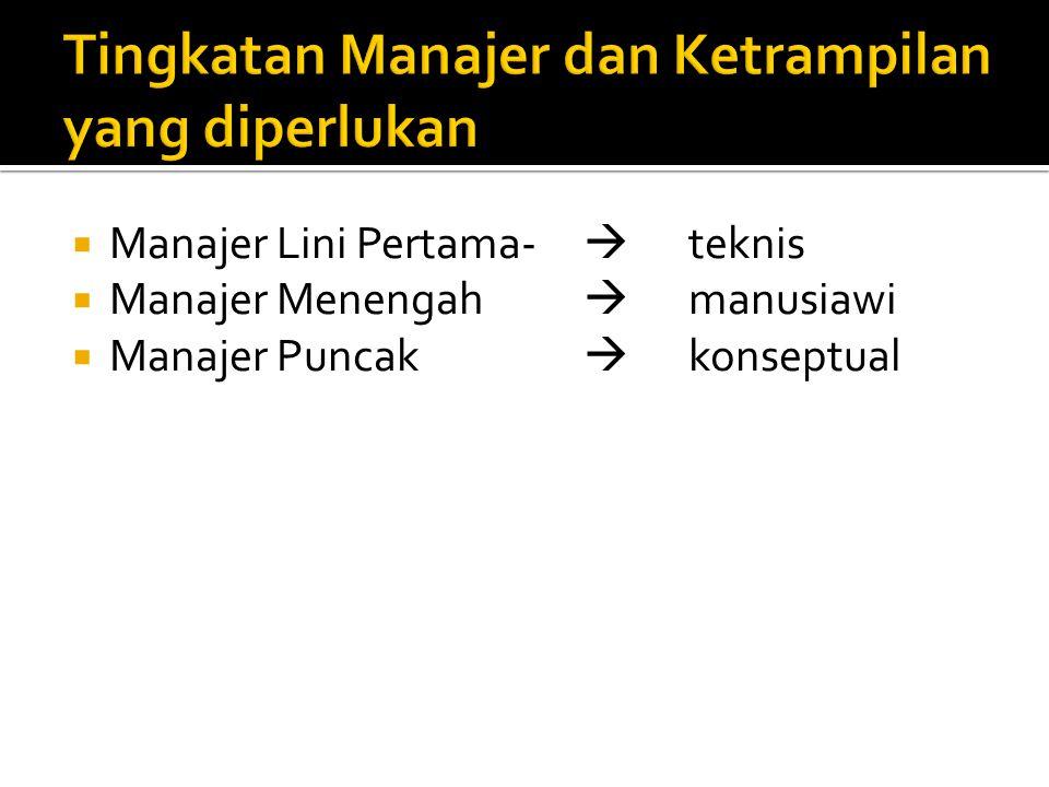 Tingkatan Manajer dan Ketrampilan yang diperlukan